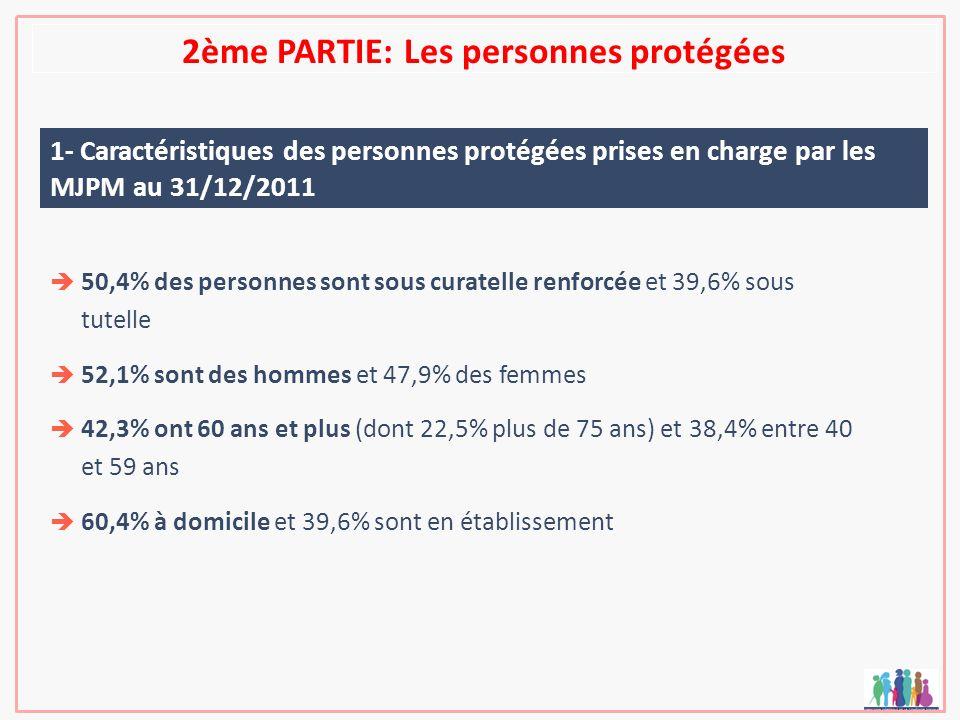 2ème PARTIE: Les personnes protégées 1- Caractéristiques des personnes protégées prises en charge par les MJPM au 31/12/2011 50,4% des personnes sont