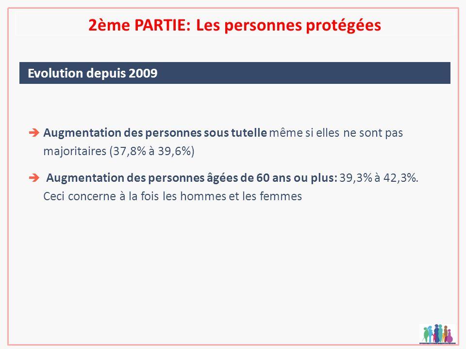 2ème PARTIE: Les personnes protégées Evolution depuis 2009 Augmentation des personnes sous tutelle même si elles ne sont pas majoritaires (37,8% à 39,