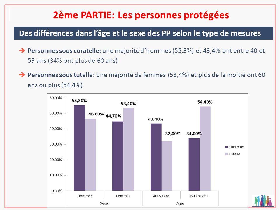 2ème PARTIE: Les personnes protégées Des différences dans lâge et le sexe des PP selon le type de mesures Personnes sous curatelle: une majorité dhomm
