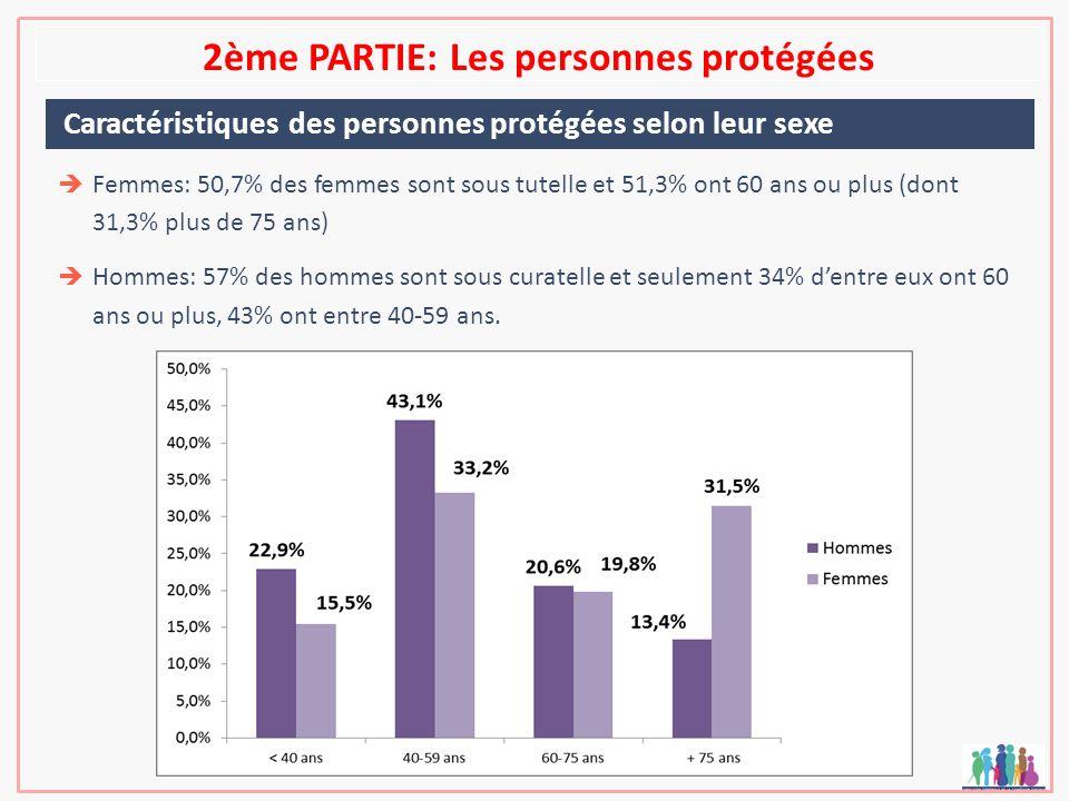 2ème PARTIE: Les personnes protégées Caractéristiques des personnes protégées selon leur sexe Femmes: 50,7% des femmes sont sous tutelle et 51,3% ont