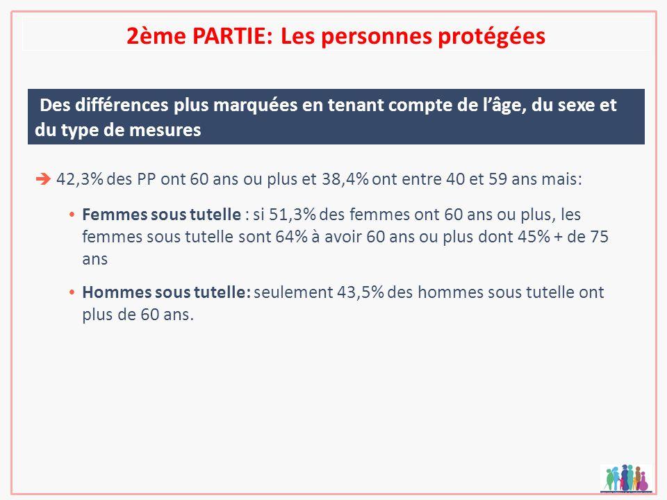 2ème PARTIE: Les personnes protégées Des différences plus marquées en tenant compte de lâge, du sexe et du type de mesures 42,3% des PP ont 60 ans ou