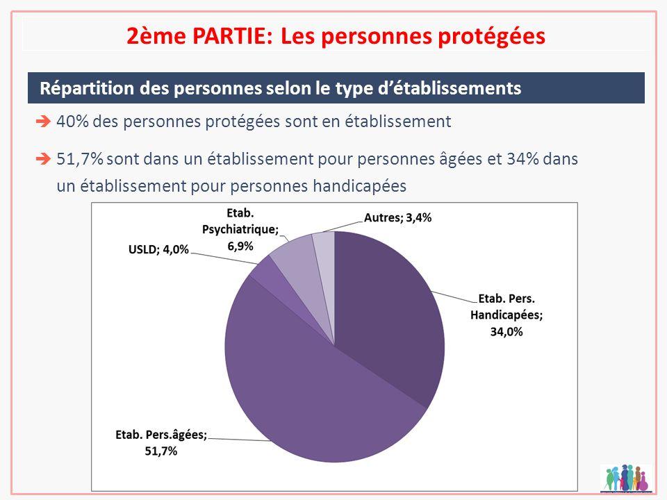 2ème PARTIE: Les personnes protégées Répartition des personnes selon le type détablissements 40% des personnes protégées sont en établissement 51,7% s