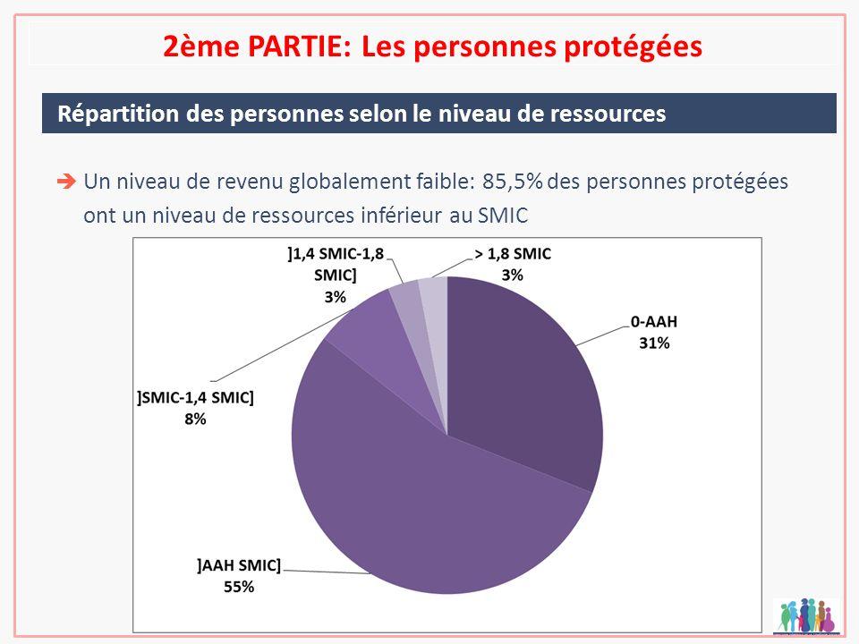 2ème PARTIE: Les personnes protégées Répartition des personnes selon le niveau de ressources Un niveau de revenu globalement faible: 85,5% des personn
