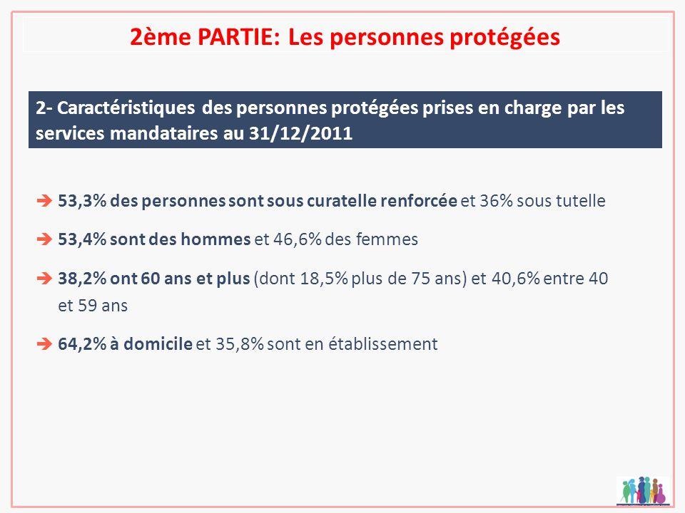 2ème PARTIE: Les personnes protégées 2- Caractéristiques des personnes protégées prises en charge par les services mandataires au 31/12/2011 53,3% des