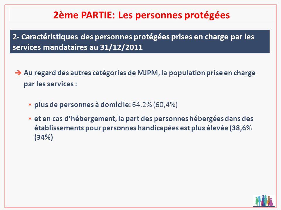 2ème PARTIE: Les personnes protégées 2- Caractéristiques des personnes protégées prises en charge par les services mandataires au 31/12/2011 Au regard