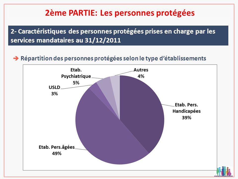 2ème PARTIE: Les personnes protégées 2- Caractéristiques des personnes protégées prises en charge par les services mandataires au 31/12/2011 Répartiti