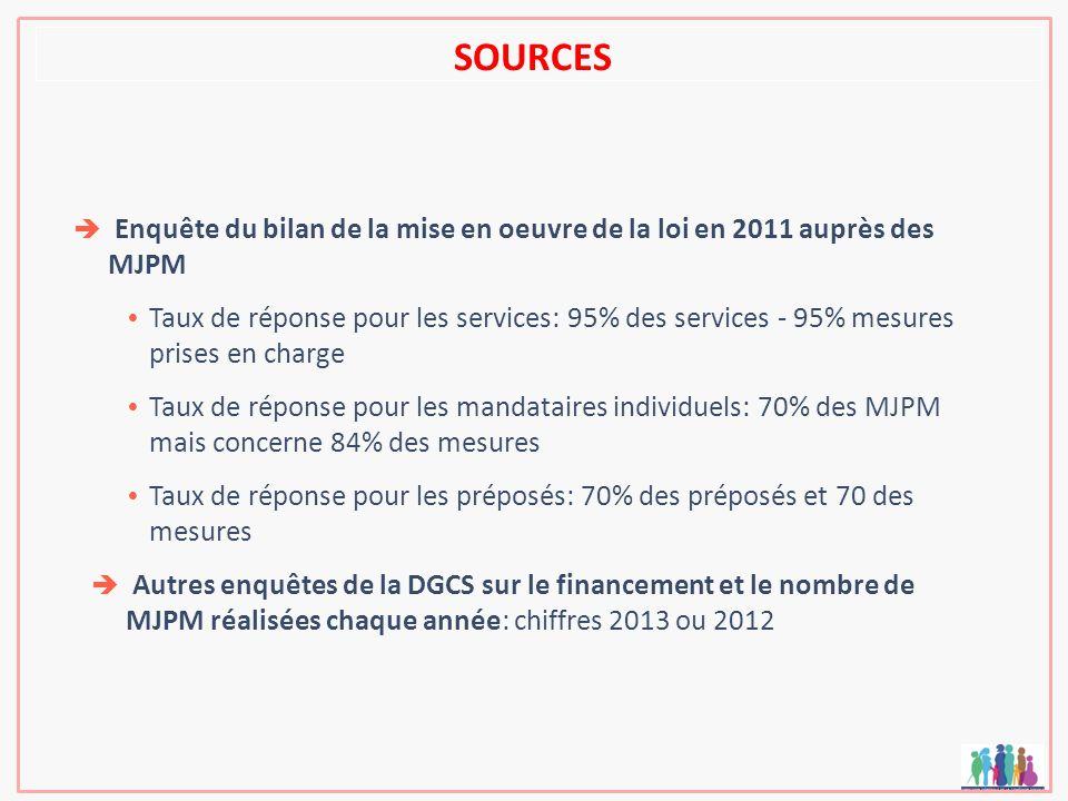 SOURCES Enquête du bilan de la mise en oeuvre de la loi en 2011 auprès des MJPM Taux de réponse pour les services: 95% des services - 95% mesures pris