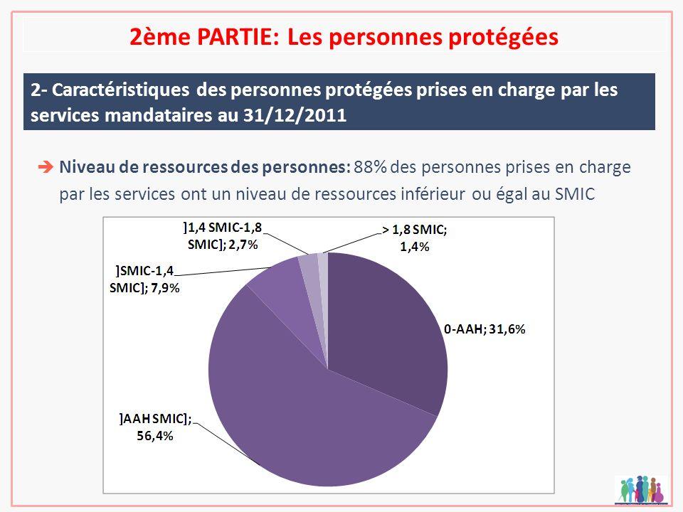 2ème PARTIE: Les personnes protégées 2- Caractéristiques des personnes protégées prises en charge par les services mandataires au 31/12/2011 Niveau de