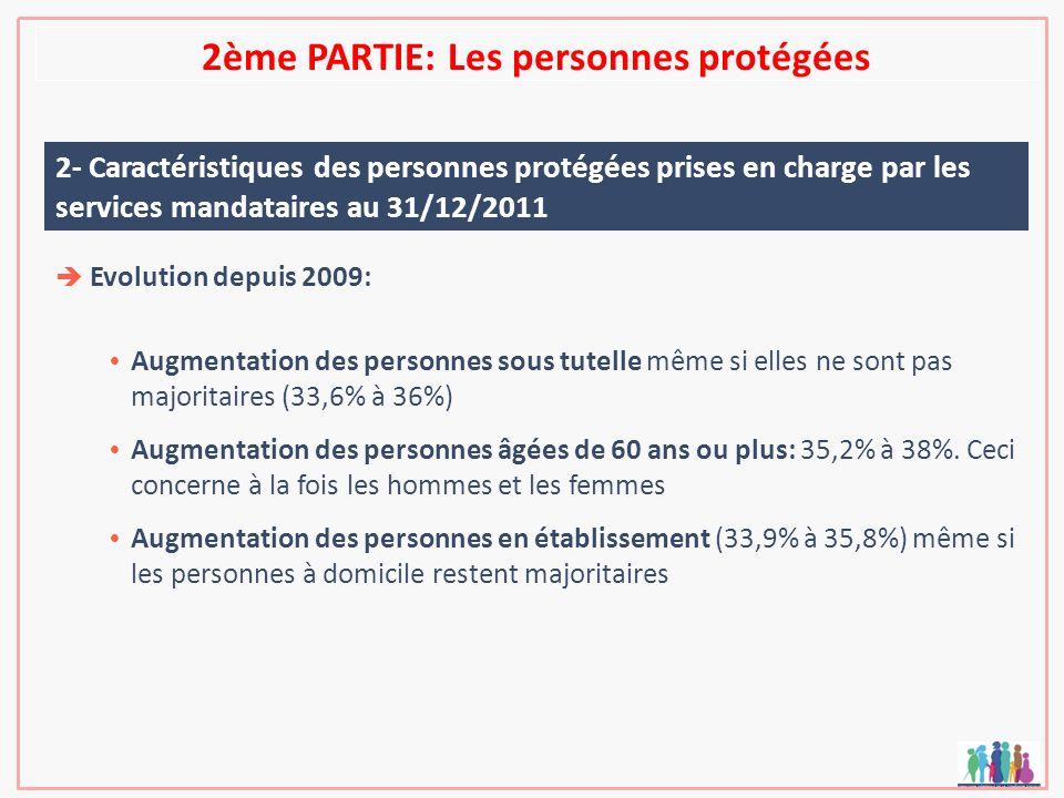 2ème PARTIE: Les personnes protégées 2- Caractéristiques des personnes protégées prises en charge par les services mandataires au 31/12/2011 Evolution