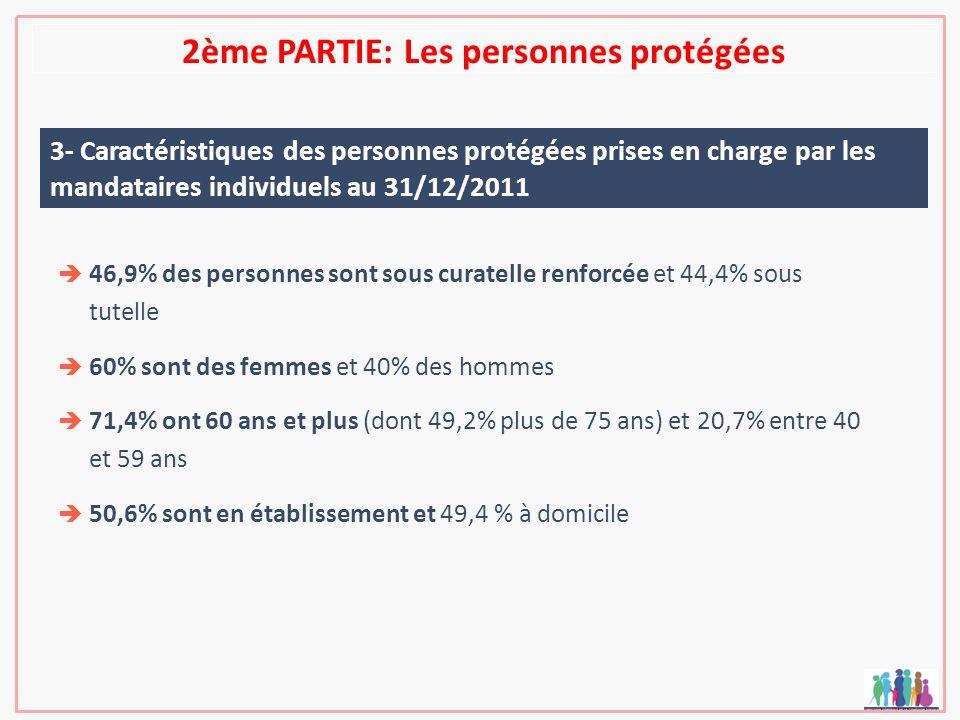 2ème PARTIE: Les personnes protégées 3- Caractéristiques des personnes protégées prises en charge par les mandataires individuels au 31/12/2011 46,9%
