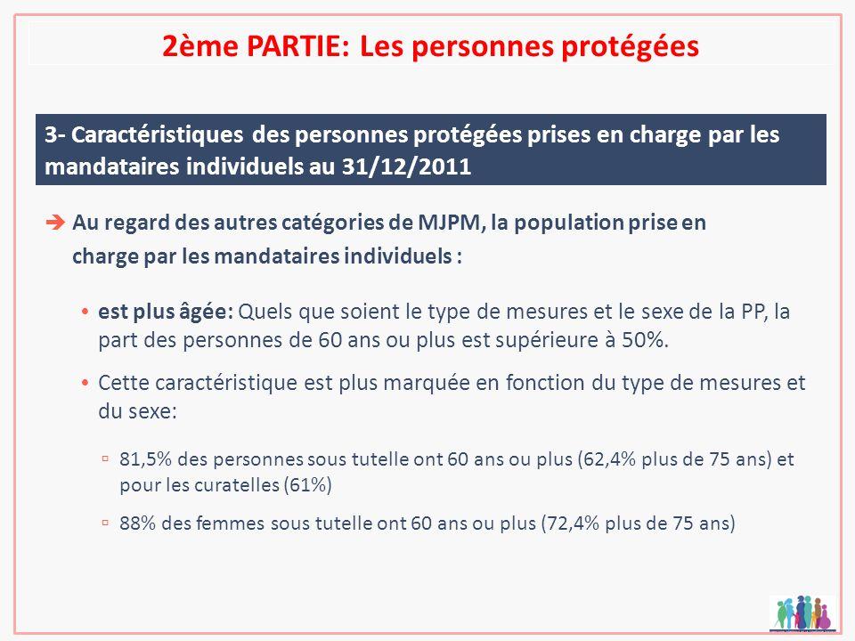 2ème PARTIE: Les personnes protégées 3- Caractéristiques des personnes protégées prises en charge par les mandataires individuels au 31/12/2011 Au reg