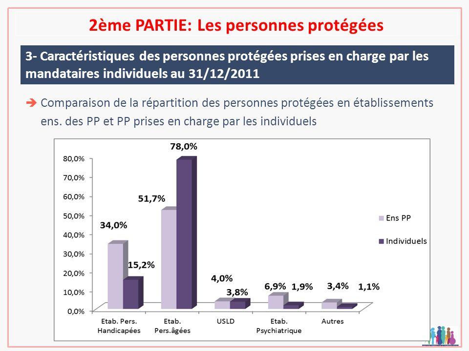 2ème PARTIE: Les personnes protégées 3- Caractéristiques des personnes protégées prises en charge par les mandataires individuels au 31/12/2011 Compar