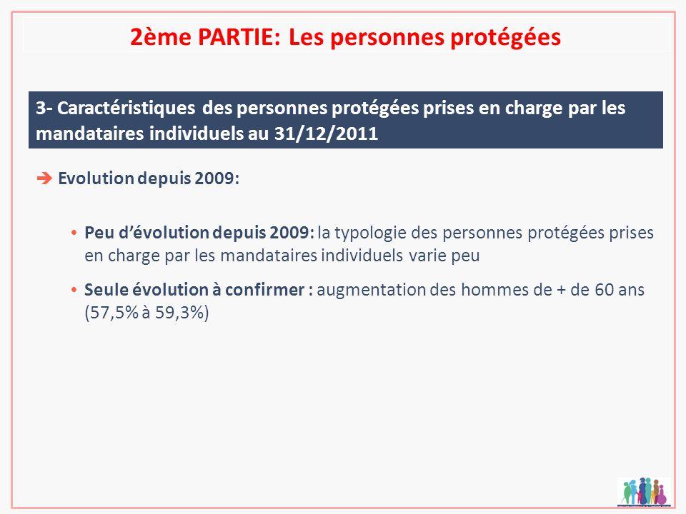 2ème PARTIE: Les personnes protégées 3- Caractéristiques des personnes protégées prises en charge par les mandataires individuels au 31/12/2011 Evolut