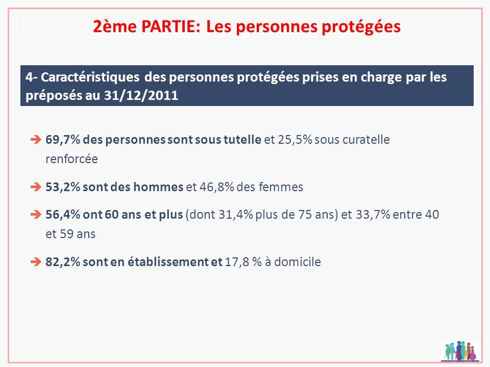 2ème PARTIE: Les personnes protégées 4- Caractéristiques des personnes protégées prises en charge par les préposés au 31/12/2011 69,7% des personnes s