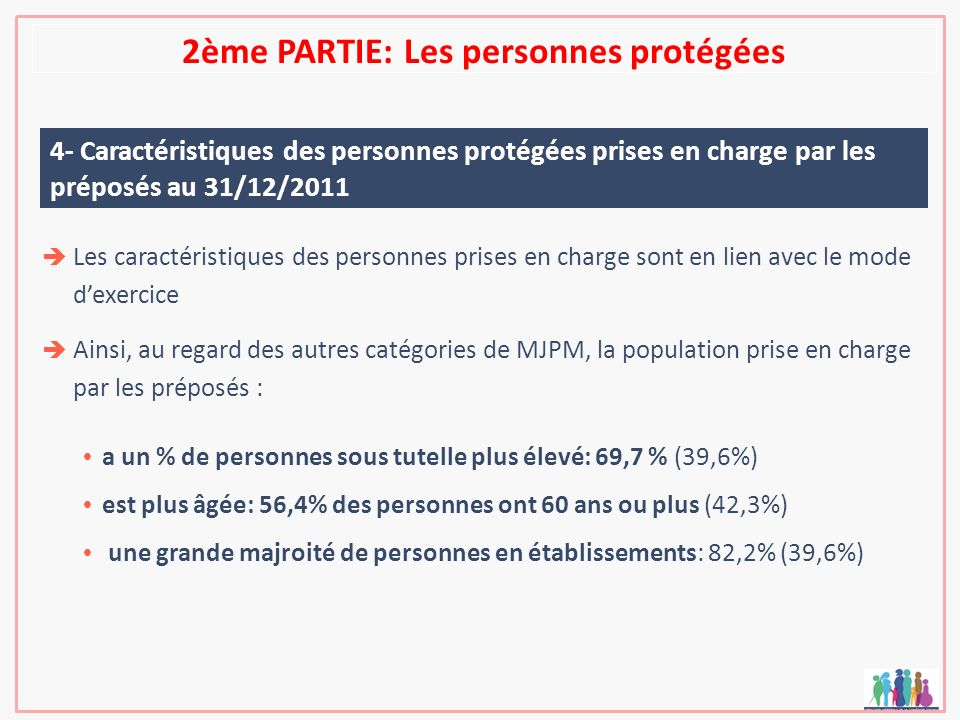 2ème PARTIE: Les personnes protégées 4- Caractéristiques des personnes protégées prises en charge par les préposés au 31/12/2011 Les caractéristiques
