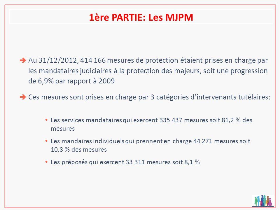 Au 31/12/2012, 414 166 mesures de protection étaient prises en charge par les mandataires judiciaires à la protection des majeurs, soit une progressio