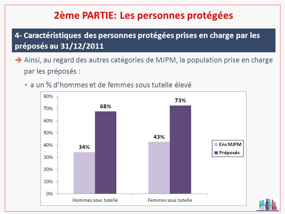 2ème PARTIE: Les personnes protégées 4- Caractéristiques des personnes protégées prises en charge par les préposés au 31/12/2011 Ainsi, au regard des
