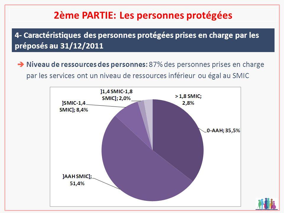 2ème PARTIE: Les personnes protégées 4- Caractéristiques des personnes protégées prises en charge par les préposés au 31/12/2011 Niveau de ressources