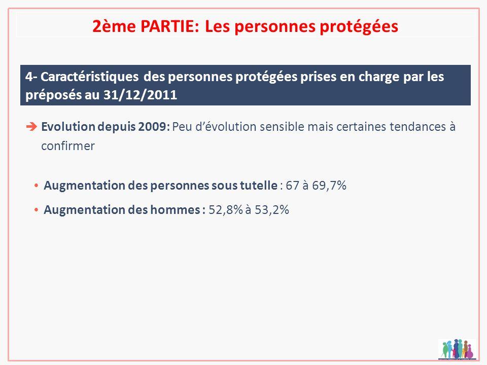 2ème PARTIE: Les personnes protégées 4- Caractéristiques des personnes protégées prises en charge par les préposés au 31/12/2011 Evolution depuis 2009