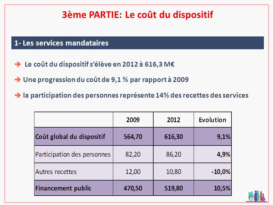 3ème PARTIE: Le coût du dispositif 1- Les services mandataires Le coût du dispositif sélève en 2012 à 616,3 M Une progression du coût de 9,1 % par rap