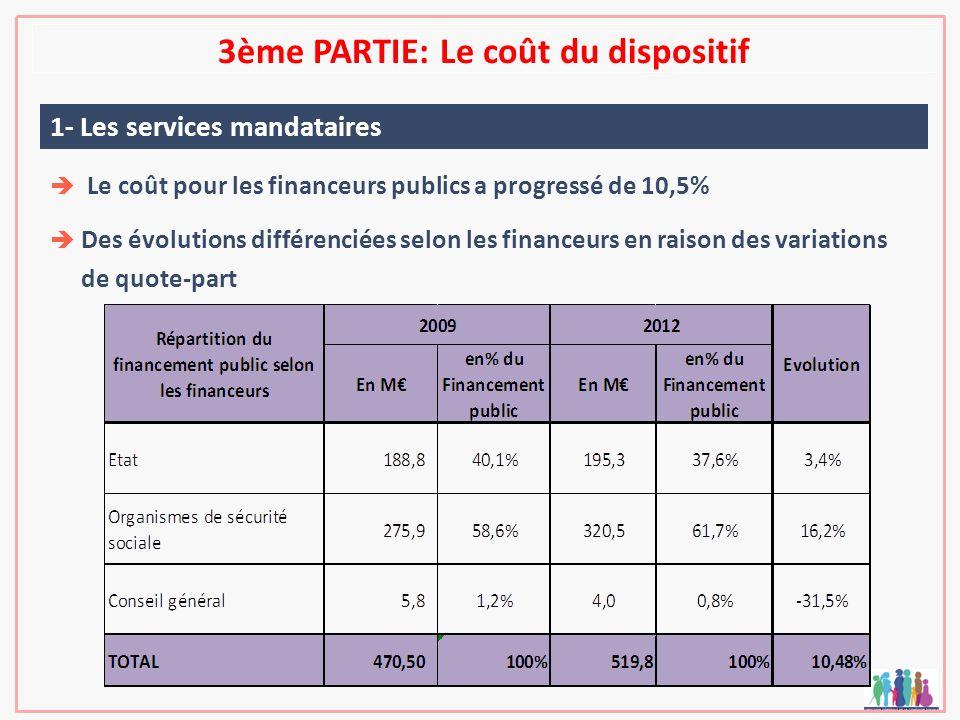 3ème PARTIE: Le coût du dispositif 1- Les services mandataires Le coût pour les financeurs publics a progressé de 10,5% Des évolutions différenciées s