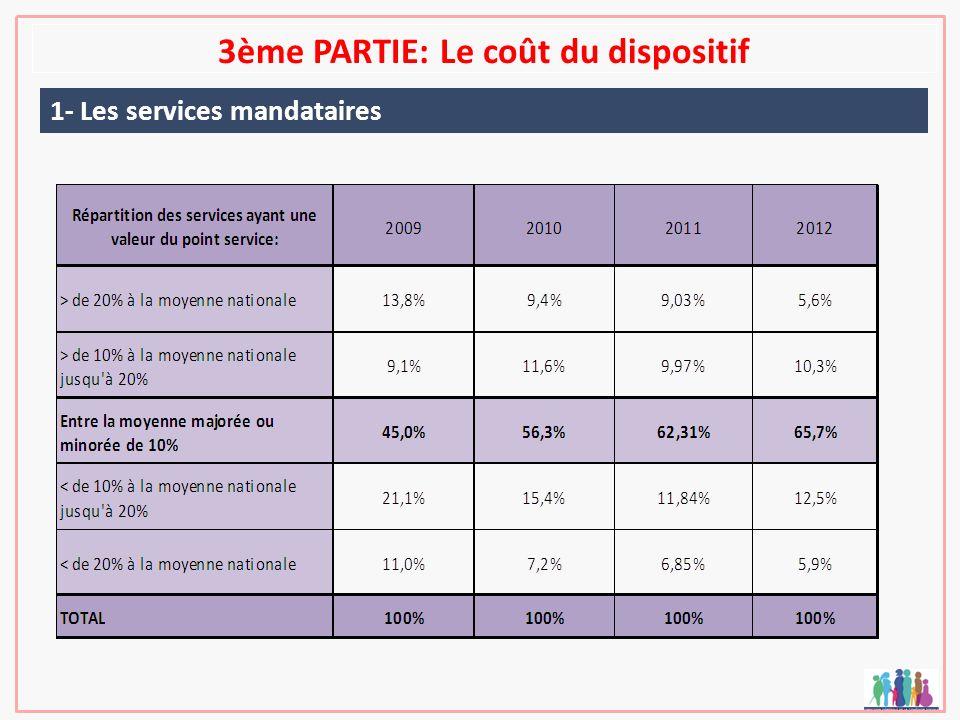 3ème PARTIE: Le coût du dispositif 1- Les services mandataires