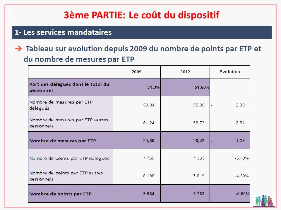 3ème PARTIE: Le coût du dispositif 1- Les services mandataires Tableau sur evolution depuis 2009 du nombre de points par ETP et du nombre de mesures p