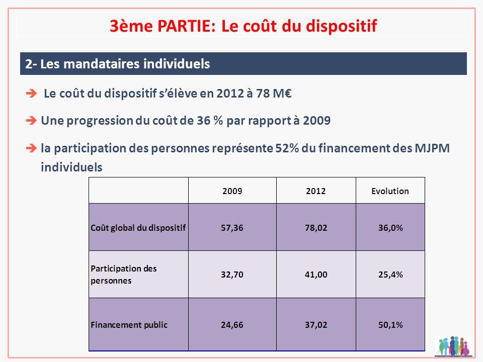3ème PARTIE: Le coût du dispositif 2- Les mandataires individuels Le coût du dispositif sélève en 2012 à 78 M Une progression du coût de 36 % par rapp