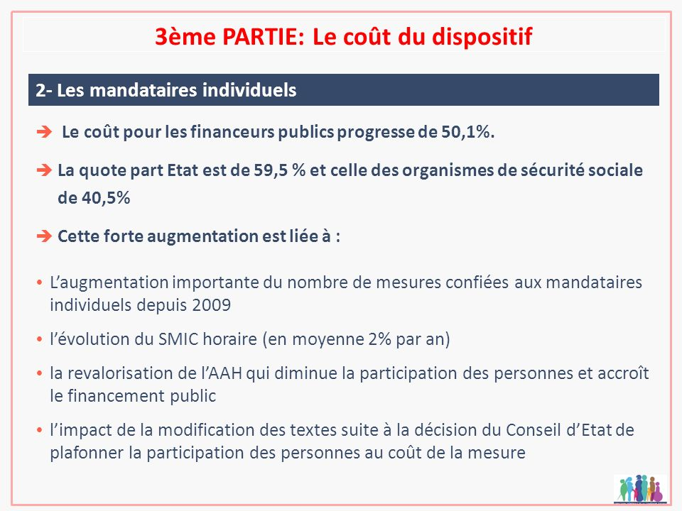 3ème PARTIE: Le coût du dispositif 2- Les mandataires individuels Le coût pour les financeurs publics progresse de 50,1%. La quote part Etat est de 59
