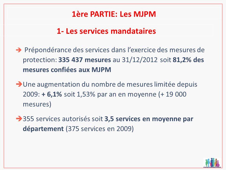 1- Les services mandataires Prépondérance des services dans lexercice des mesures de protection: 335 437 mesures au 31/12/2012 soit 81,2% des mesures