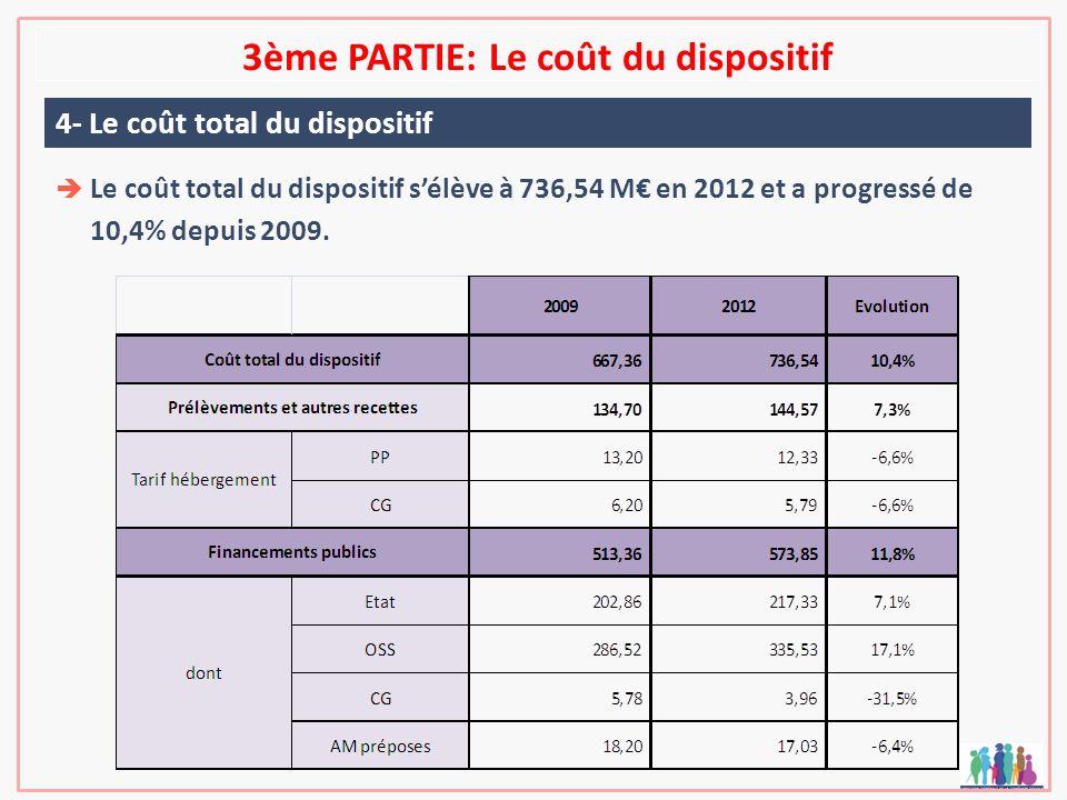 3ème PARTIE: Le coût du dispositif 4- Le coût total du dispositif Le coût total du dispositif sélève à 736,54 M en 2012 et a progressé de 10,4% depuis