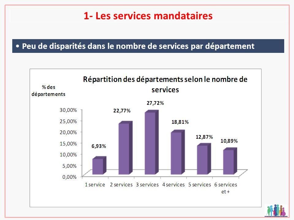 1- Les services mandataires Peu de disparités dans le nombre de services par département