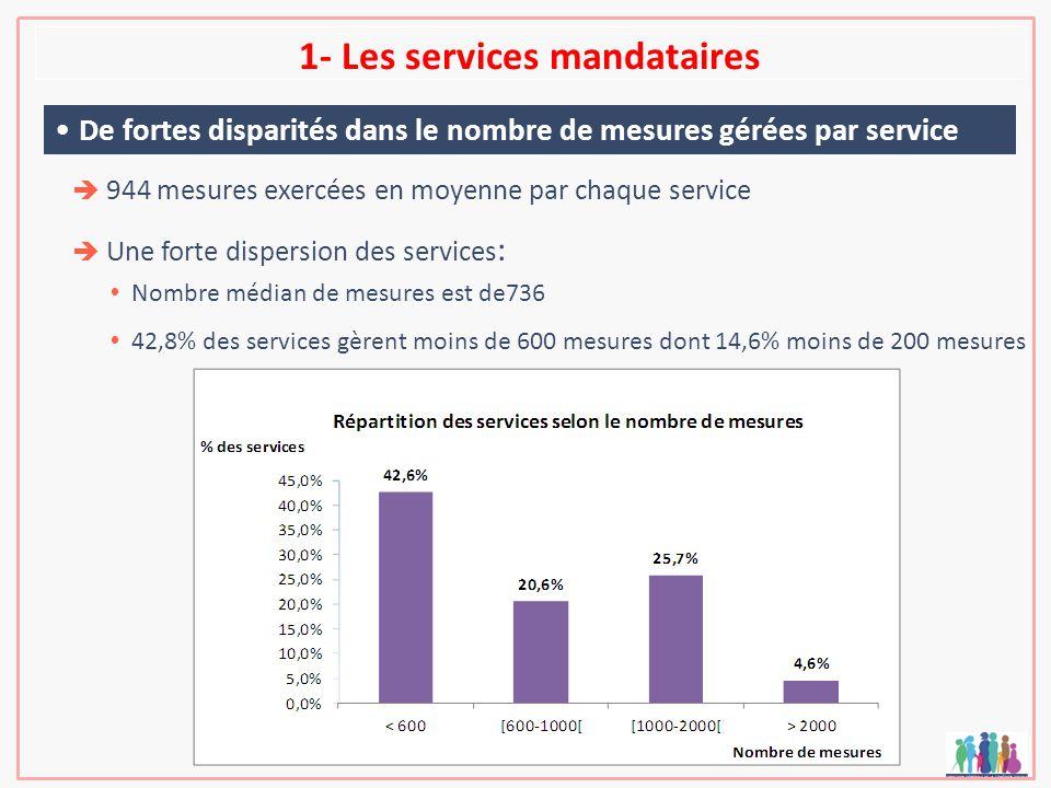 1- Les services mandataires 944 mesures exercées en moyenne par chaque service Une forte dispersion des services : Nombre médian de mesures est de736
