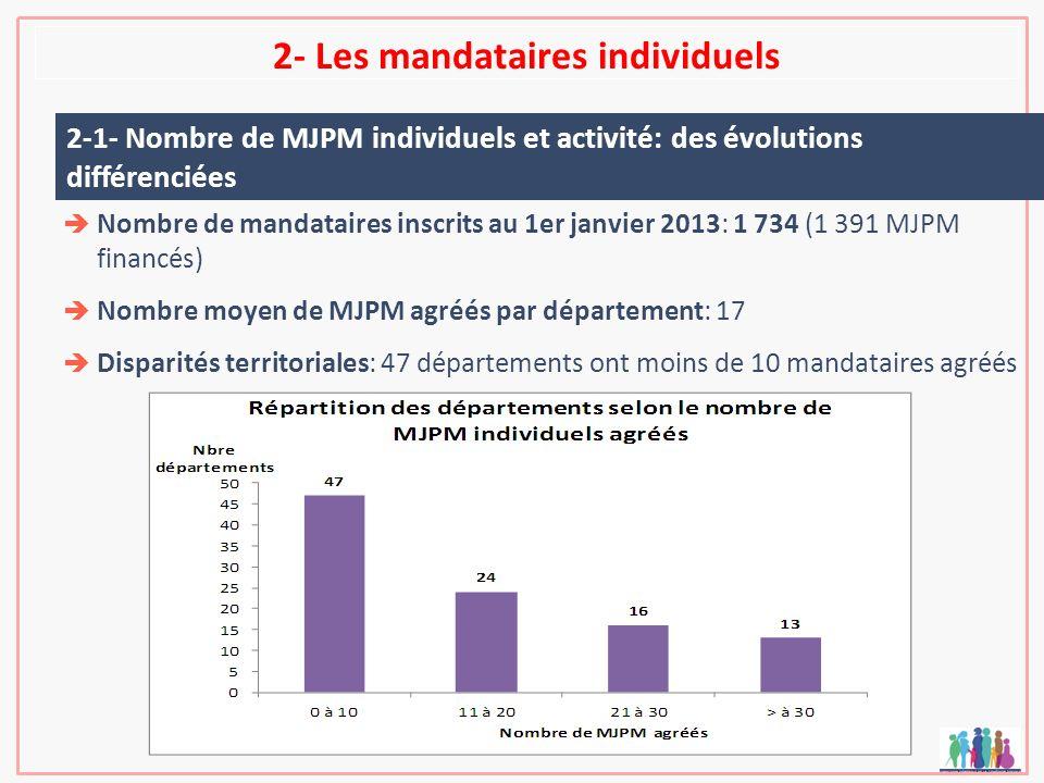 2- Les mandataires individuels Nombre de mandataires inscrits au 1er janvier 2013: 1 734 (1 391 MJPM financés) Nombre moyen de MJPM agréés par départe