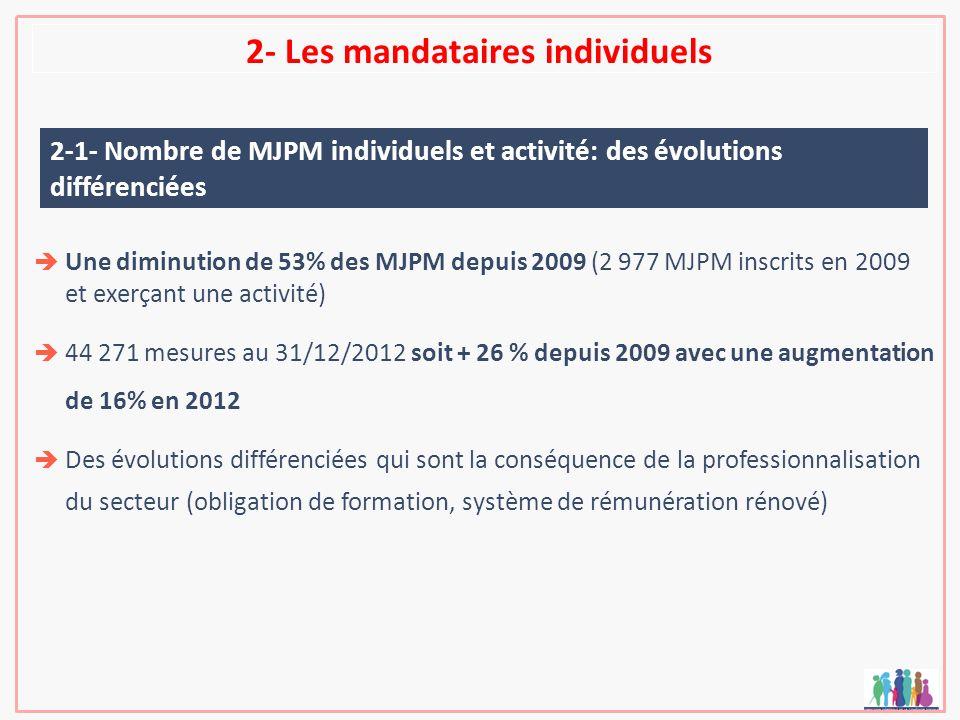 2- Les mandataires individuels Une diminution de 53% des MJPM depuis 2009 (2 977 MJPM inscrits en 2009 et exerçant une activité) 44 271 mesures au 31/