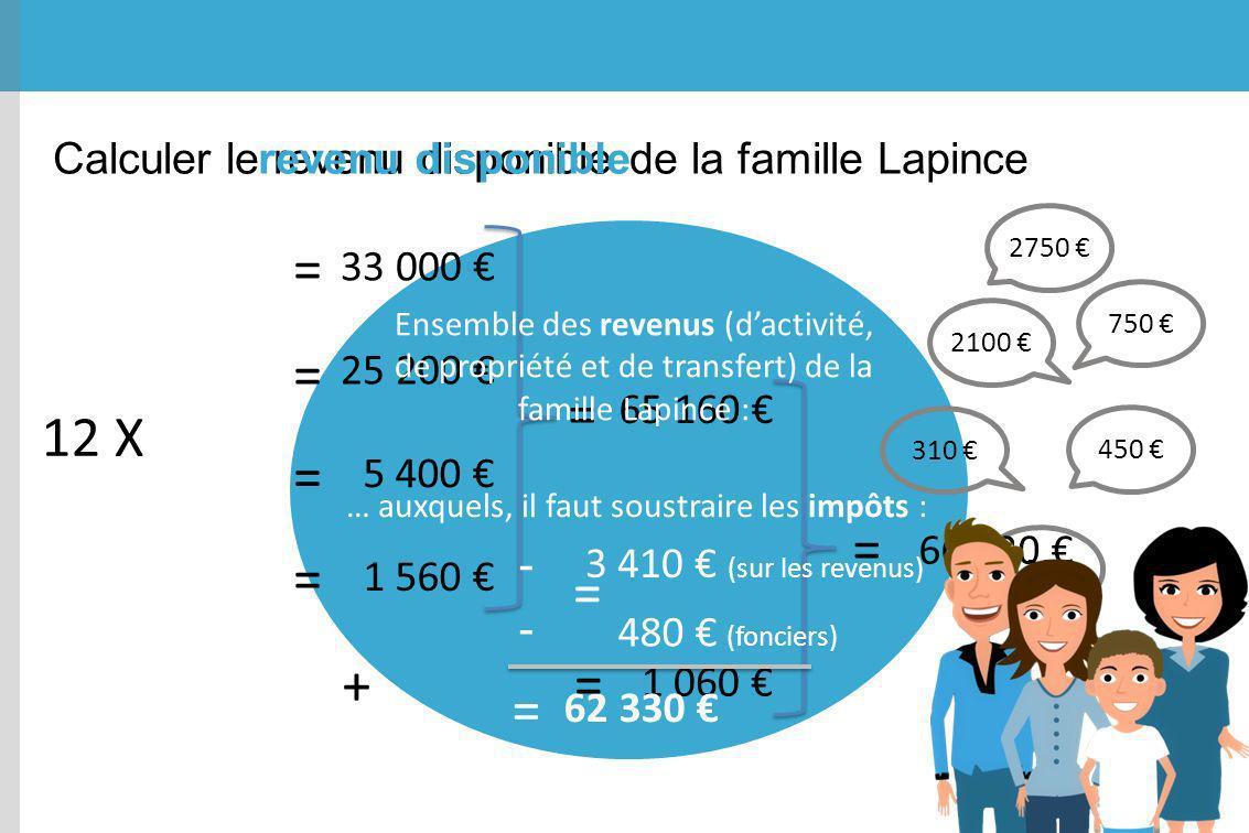 Calculer le revenu disponible de la famille Lapince 2750 750 2100 310 450 130 12 X = + 33 000 25 200 5 400 1 560 65 160 = 66 220 - 3 410 (sur les reve