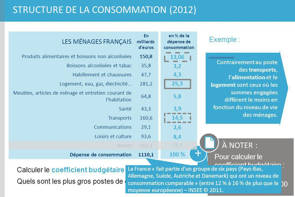 STRUCTURE DE LA CONSOMMATION (2012) LES MÉNAGES FRANÇAIS En milliards d'euros Produits alimentaires et boissons non alcoolisées150,8 Boissons alcoolis