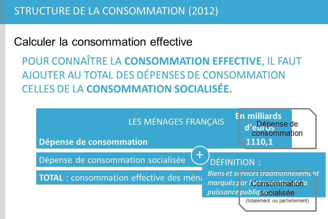 STRUCTURE DE LA CONSOMMATION (2012) Calculer la consommation effective LES MÉNAGES FRANÇAIS En milliards d'euros Dépense de consommation1110,1 POUR CO