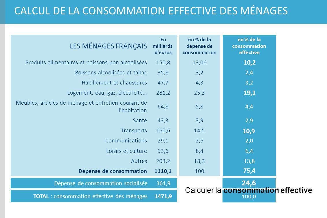 CALCUL DE LA CONSOMMATION EFFECTIVE DES MÉNAGES LES MÉNAGES FRANÇAIS En milliards d'euros Produits alimentaires et boissons non alcoolisées150,8 Boiss
