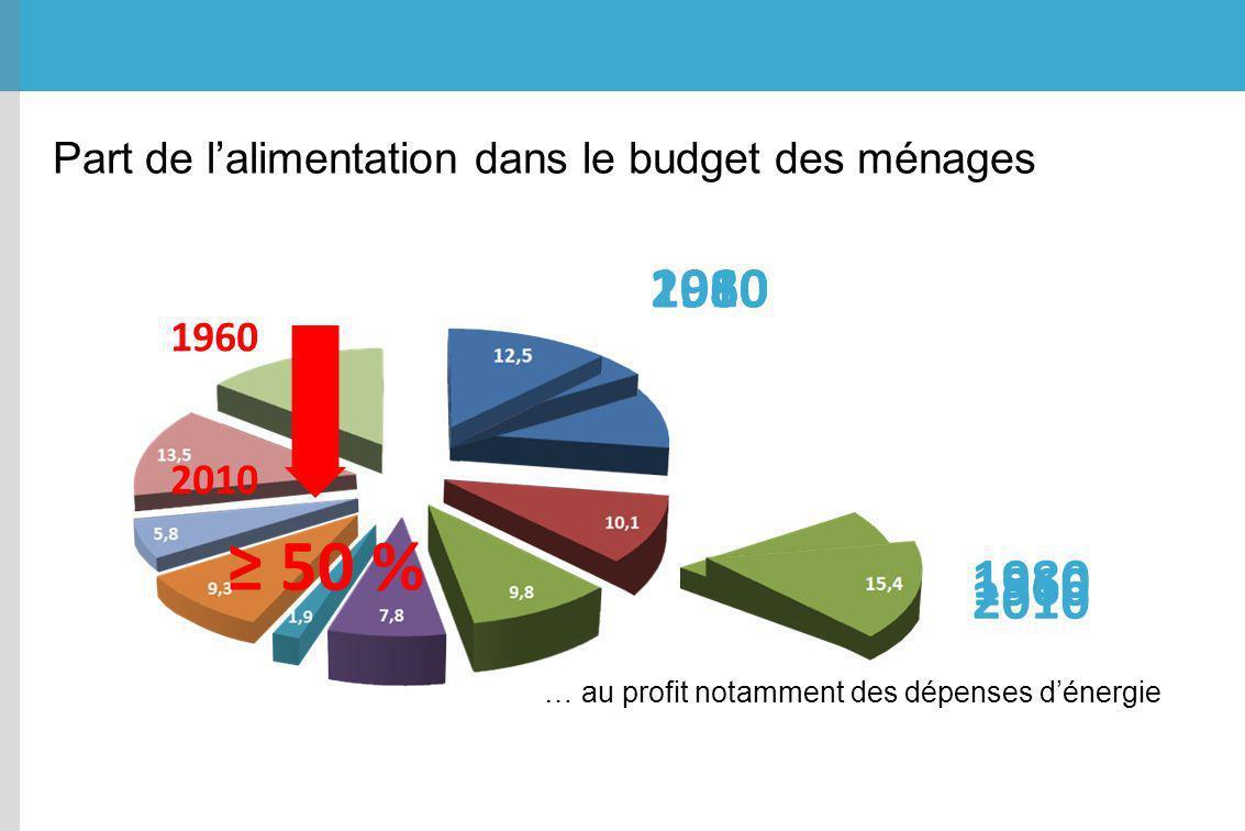 Part de lalimentation dans le budget des ménages 196019802010 50 % 1960 2010 … au profit notamment des dépenses dénergie 1960 1980 2010