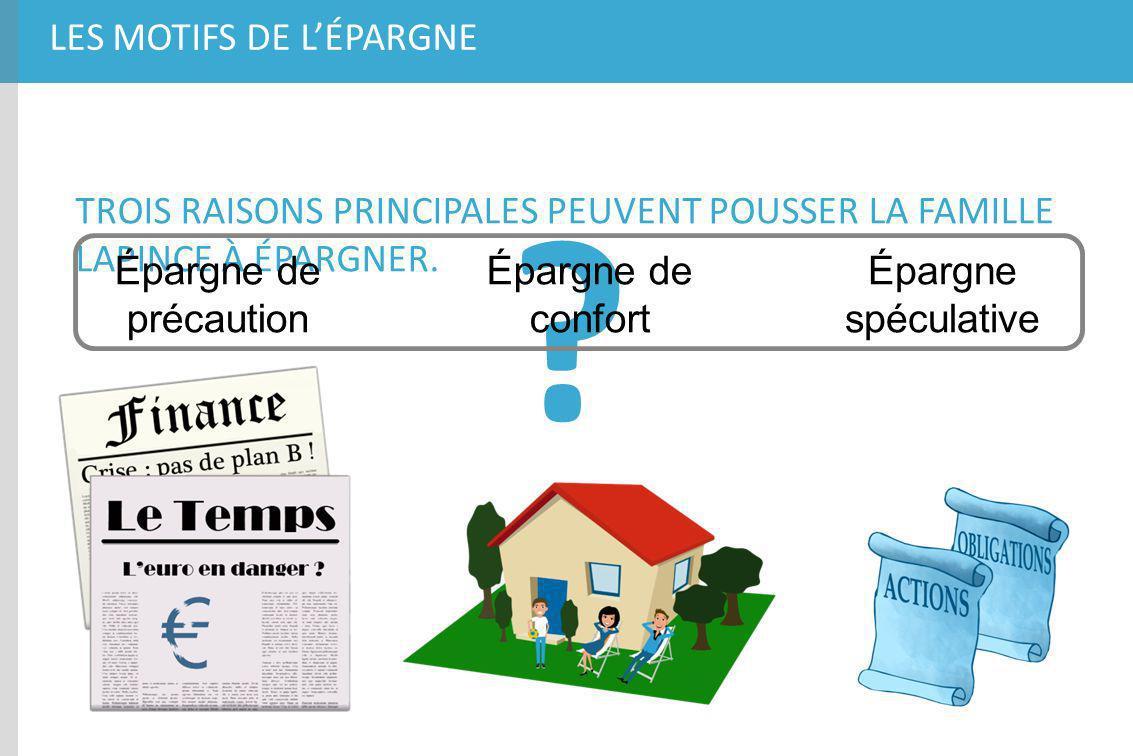 LES MOTIFS DE LÉPARGNE TROIS RAISONS PRINCIPALES PEUVENT POUSSER LA FAMILLE LAPINCE À ÉPARGNER. ? Épargne de précaution Épargne de confort Épargne spé