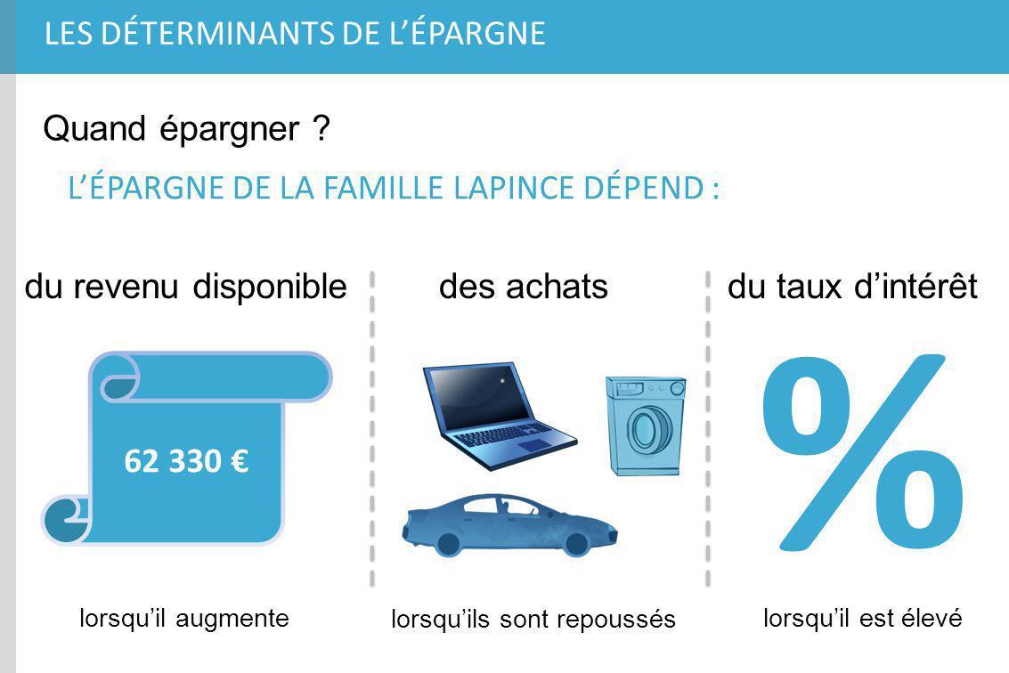 % du revenu disponibledes achats LES DÉTERMINANTS DE LÉPARGNE Quand épargner ? LÉPARGNE DE LA FAMILLE LAPINCE DÉPEND : du taux dintérêt 62 330 lorsqui
