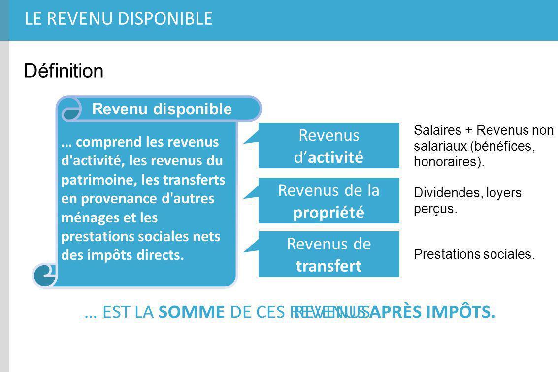 LE REVENU DISPONIBLE Définition … comprend les revenus d'activité, les revenus du patrimoine, les transferts en provenance d'autres ménages et les pre