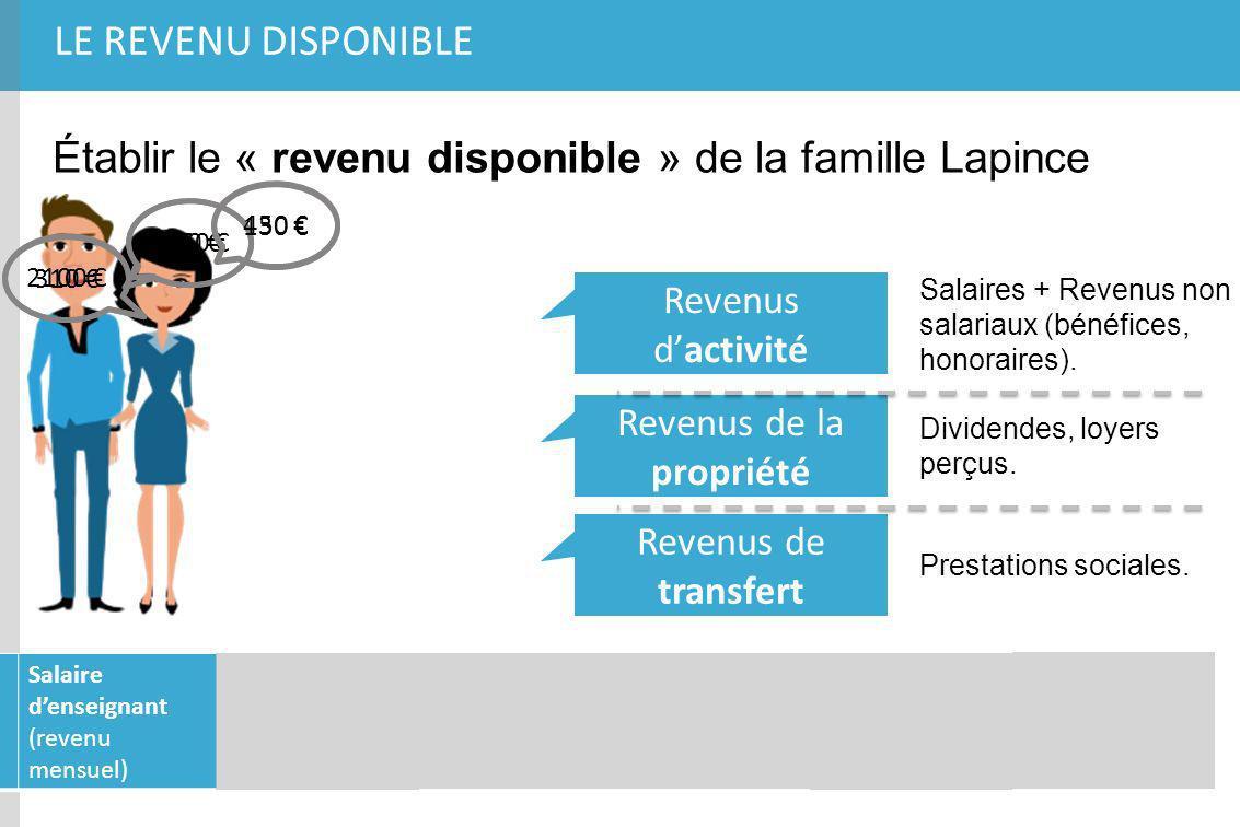 Calculer le revenu disponible de la famille Lapince 2750 750 2100 310 450 130 12 X = + 33 000 25 200 5 400 1 560 65 160 = 66 220 - 3 410 (sur les revenus) = = = = = 1 060 480 (fonciers) - = 62 330 Ensemble des revenus (dactivité, de propriété et de transfert) de la famille Lapince : = … auxquels, il faut soustraire les impôts : revenu disponible