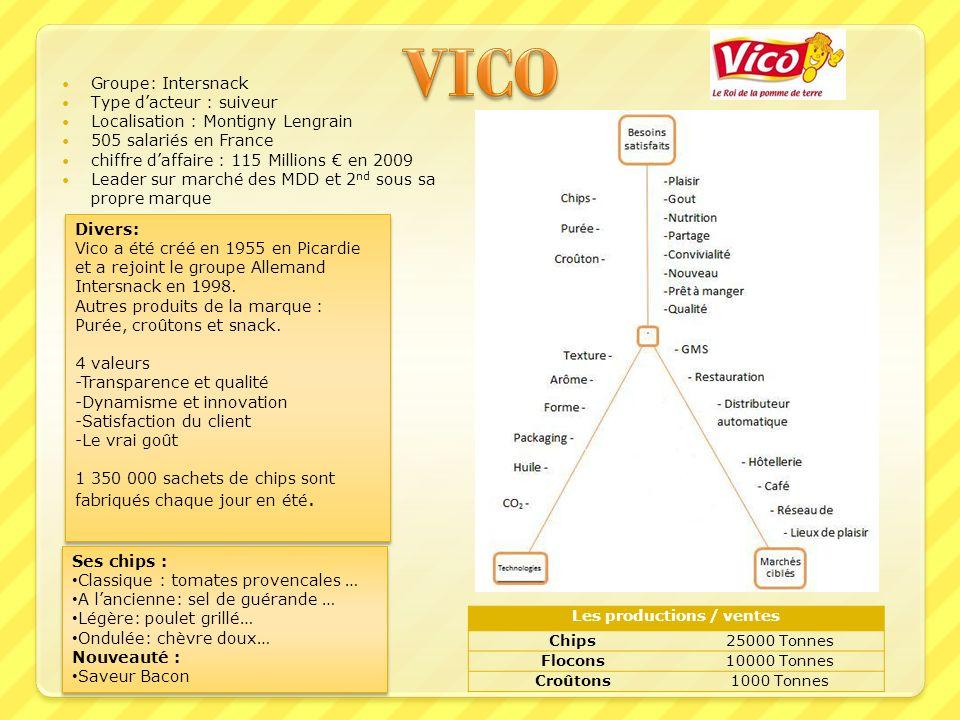 Divers: Vico a été créé en 1955 en Picardie et a rejoint le groupe Allemand Intersnack en 1998. Autres produits de la marque : Purée, croûtons et snac