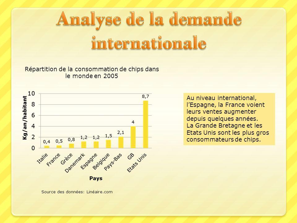 Répartition de la consommation de chips dans le monde en 2005 Source des données: Linéaire.com Au niveau international, lEspagne, la France voient leu