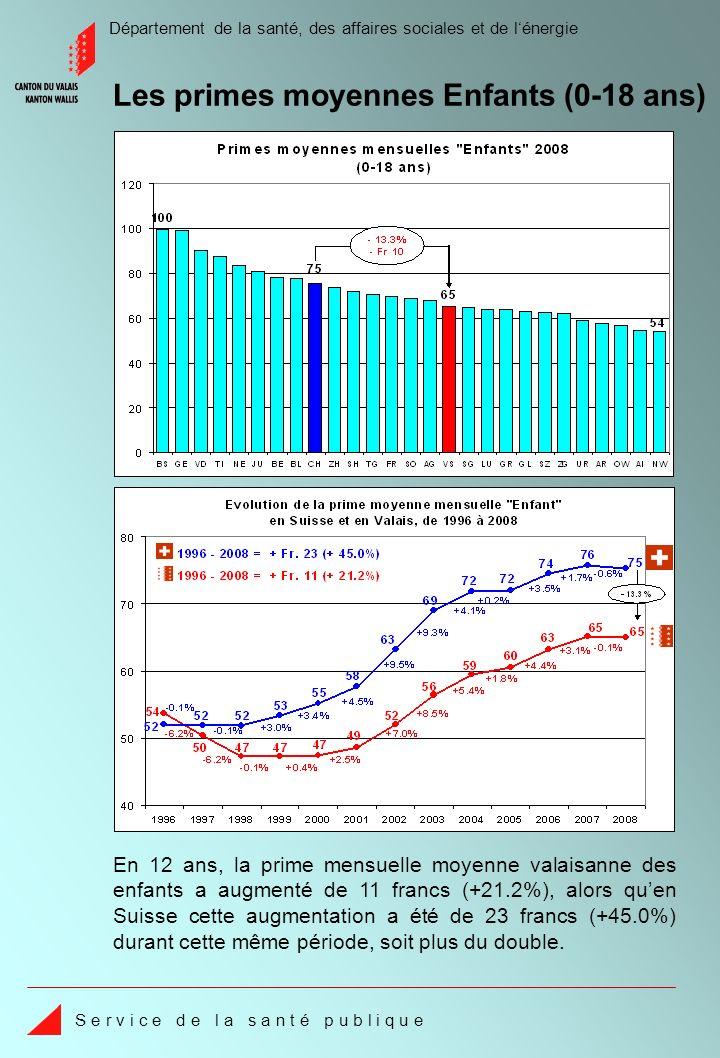 Département de la santé, des affaires sociales et de lénergie S e r v i c e d e l a s a n t é p u b l i q u e En 12 ans, la prime mensuelle moyenne valaisanne des enfants a augmenté de 11 francs (+21.2%), alors quen Suisse cette augmentation a été de 23 francs (+45.0%) durant cette même période, soit plus du double.