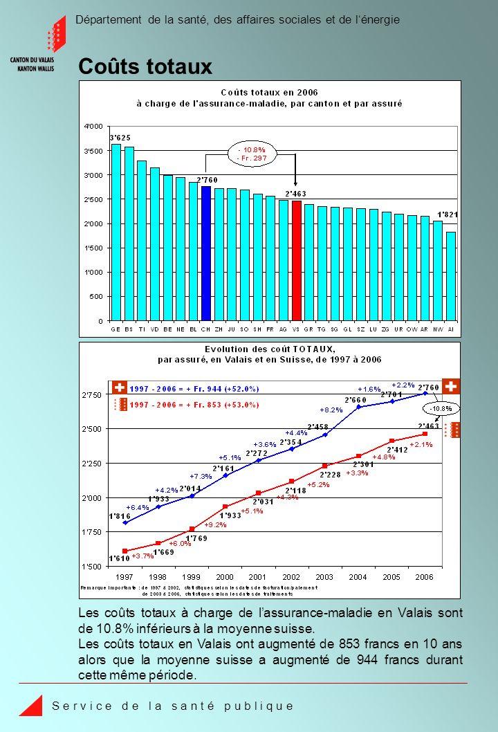 Département de la santé, des affaires sociales et de lénergie S e r v i c e d e l a s a n t é p u b l i q u e Les coûts totaux à charge de lassurance-maladie en Valais sont de 10.8% inférieurs à la moyenne suisse.