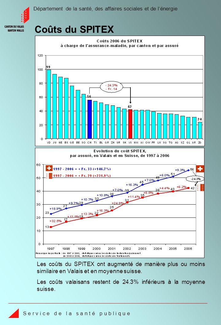 Département de la santé, des affaires sociales et de lénergie S e r v i c e d e l a s a n t é p u b l i q u e Les coûts valaisans restent de 24.3% inférieurs à la moyenne suisse.