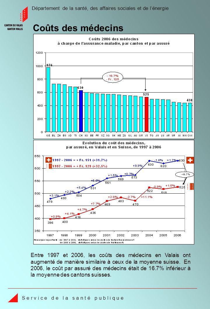 Département de la santé, des affaires sociales et de lénergie S e r v i c e d e l a s a n t é p u b l i q u e Coûts des médecins Entre 1997 et 2006, les coûts des médecins en Valais ont augmenté de manière similaire à ceux de la moyenne suisse.